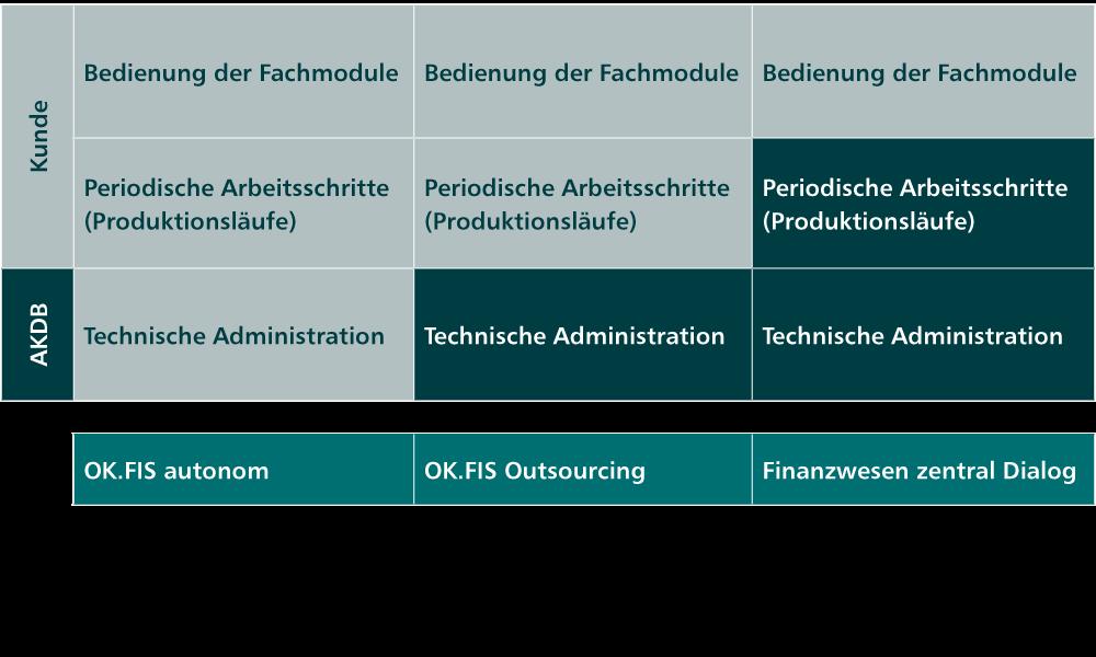 Kameral Betriebsformen Autonom Outsourcing Finanzwesen Okfisfinzd